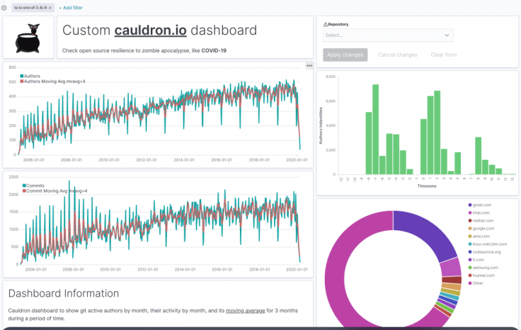 Custom Cauldron dashboard used for this analysis