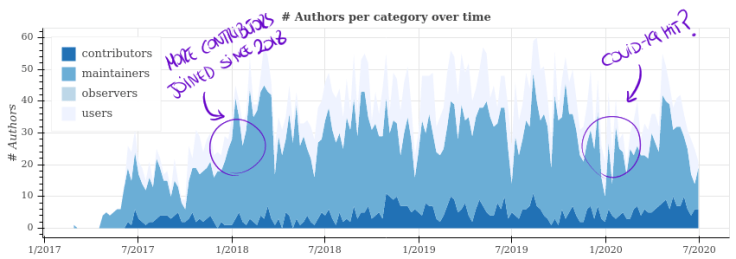 authors segment activity - TL AI Foundation projects