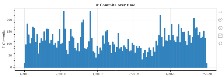 commits over time - TL AI foundation projects