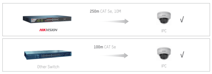 Hikvision vs Other PoE switch