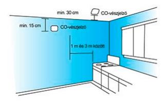 Hova kell a szén-monoxid vészjelzőt felszerelni? 2