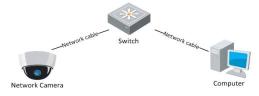 Hikvision IP kamera beüzemelése az SADP eszközzel 1