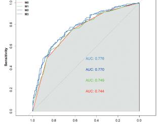 Association between hyperhomocysteinemia and ischemic stroke in patients with hypertension