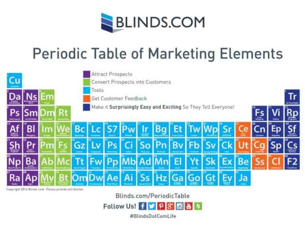 Blinds.com Periodic Table of Marketing Elements