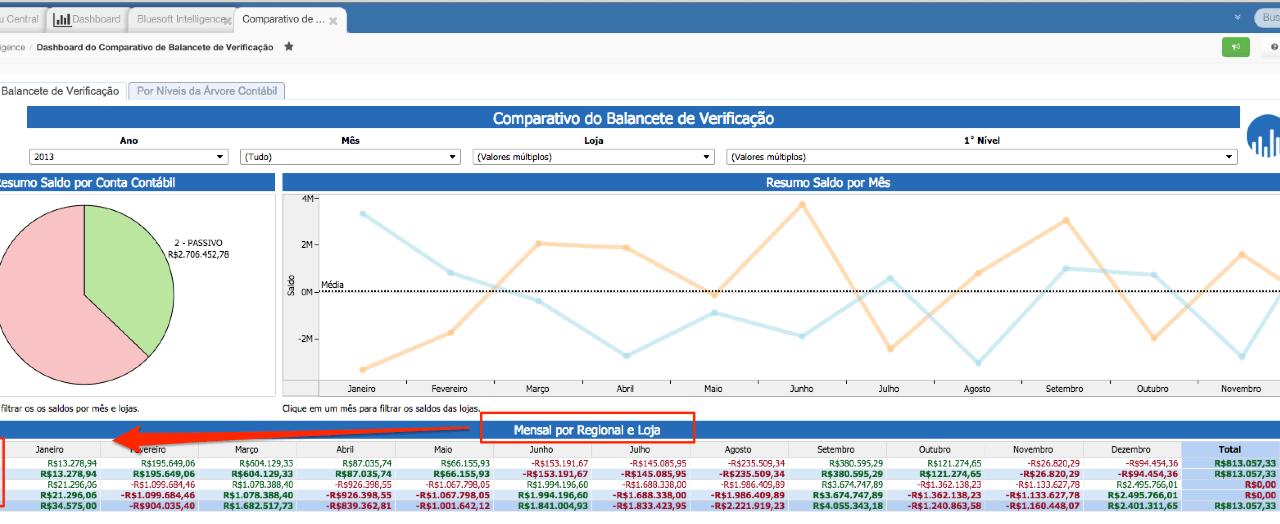 Bluesoft Intelligence – Dashboard Comparativo de Balancete de Verificação