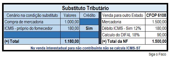 icms-st-regime-especial-na%cc%83o-st