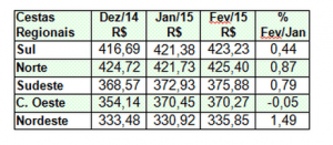 Em fevereiro, a cesta da região Nordeste foi a que apresentou maior alta (1,49%) atingindo o valor de R$ 335,85. A maior queda foi registrada pela Região Centro-Oeste (-0,05%) com o valor de R$ 370,27. Confira abaixo todos os valores das cestas por região:
