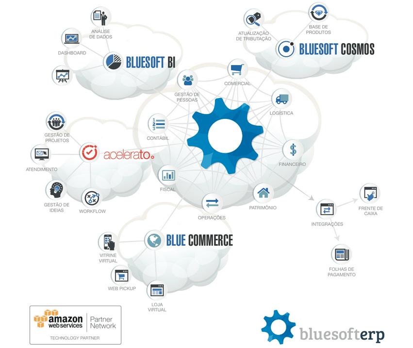 Sistema da Bluesoft