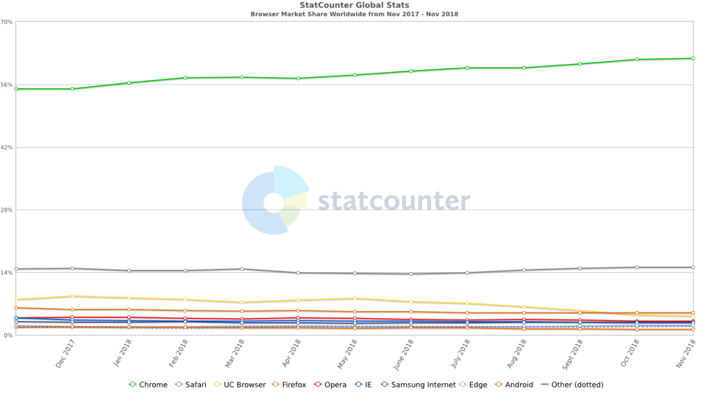 StatCounter Browser Share