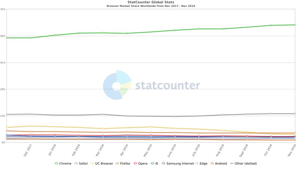 StatCounter Browser Share