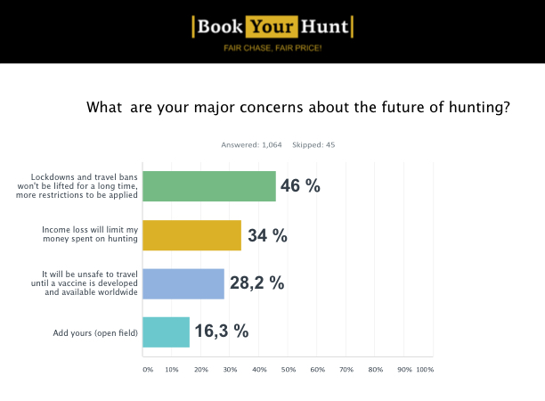 What are your major concerns about the future of hunting?