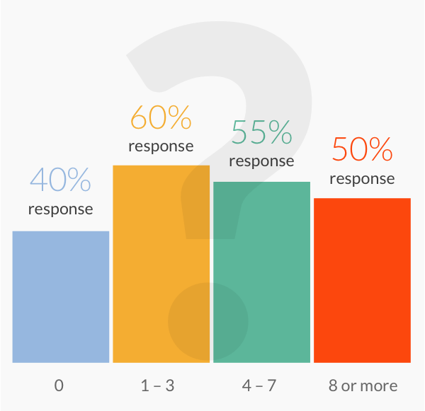 Response rate by number of questions