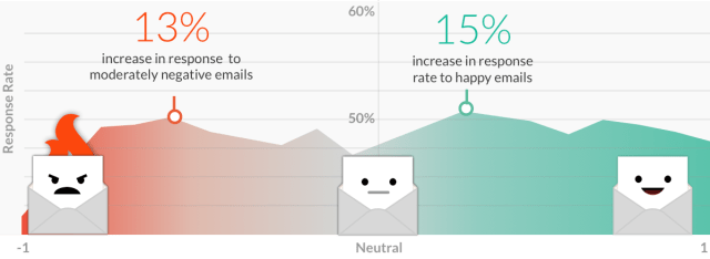 Response rate by sentiment