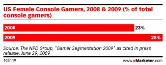 us-female-consol-gamers