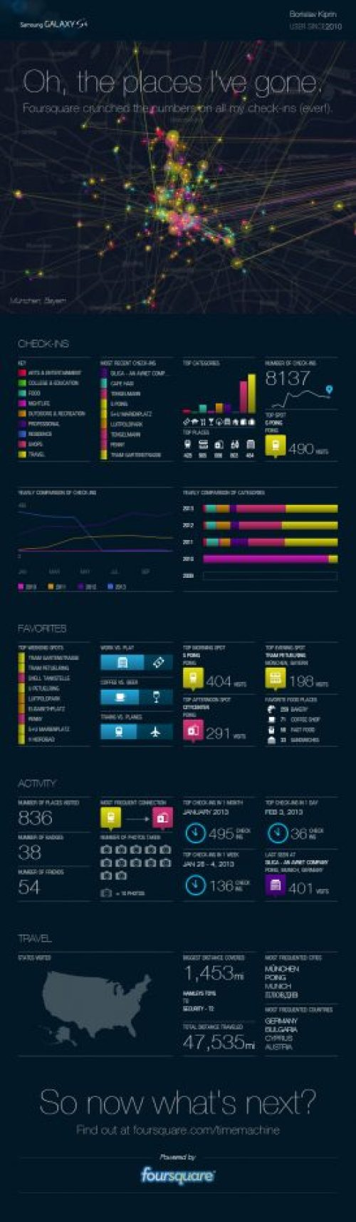 My history on Foursquare visualized