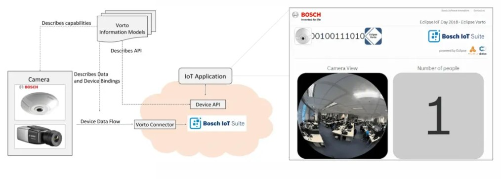 Graphic showing how the Eclipse Vorto information model used in the Bosch IoT Suite.