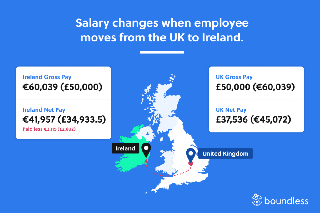 salary changes when employees move countries