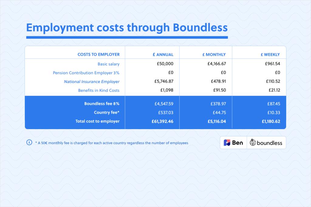 employment costs through Boundless