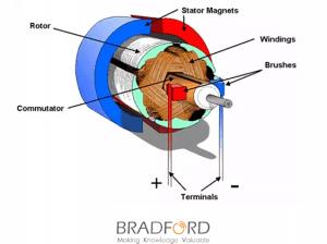 انواع الالآت الكهربائية Bradford Blog مدونة برادفورد