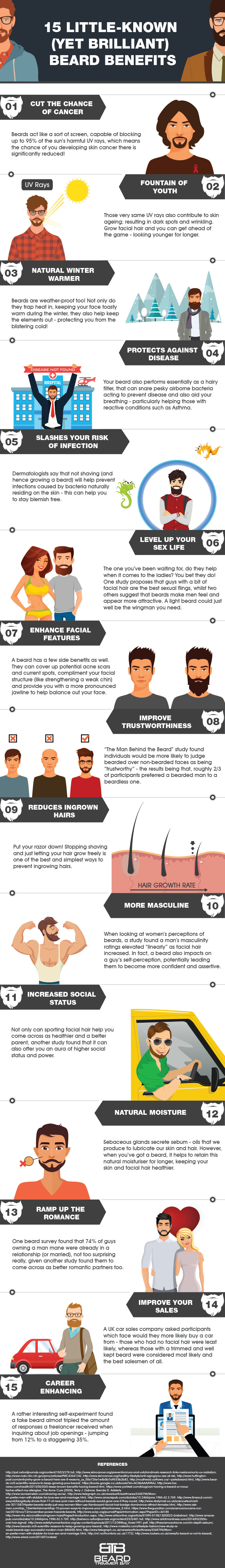 Beard Trimmer Bay Infographic