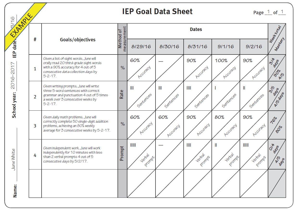 Practical Tips For Better Iep Goals And Data Collection