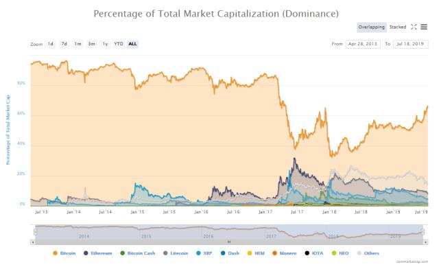 Short bitcoin article graph chart of total market capitalization