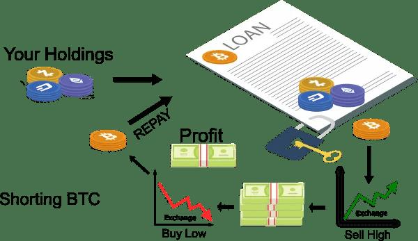 eth/btc Short bitcoin article