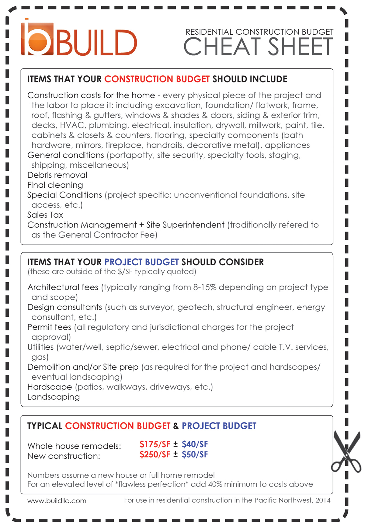 Defining A Construction Budget The Cheat Sheet