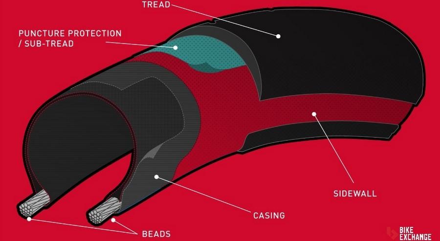 Road bike tire anatomy