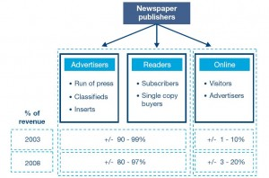Who says paper is dead? business model innovation in the newspaper industry