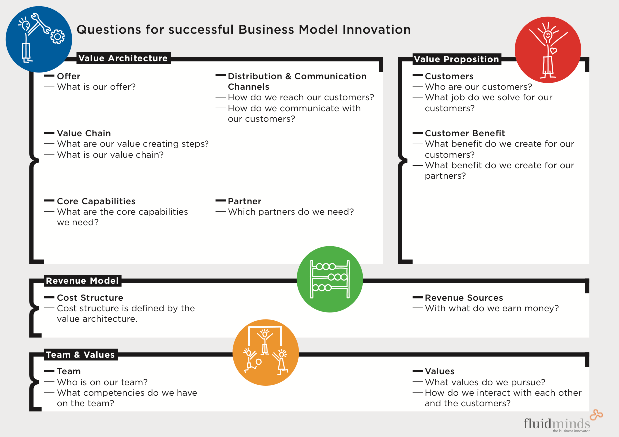 Tools: Business Model Canvas, 6 Steps Approach to Business Model Innovation