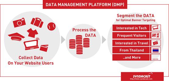 Légende: la DMP en images, dans un schéma qui nous vient d'Asie (Syndacast est un fournisseur de services de RTB, voir ci-dessus) et qui a le mérite d'être simple