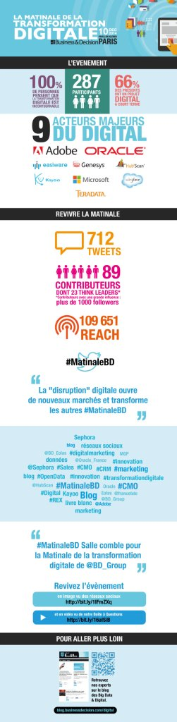Infographie de la Matinale de la Transformation Digitale