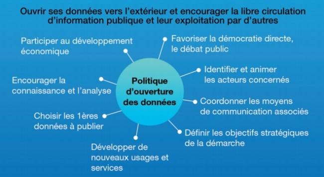 L'Open Data pour réorganiser l'information dans la vie publique (Source : LOD.eolas)
