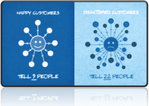 CRM : La répercussion de la satisfaction client