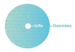 Données, informations, Quelle différence, quelle valeur ?