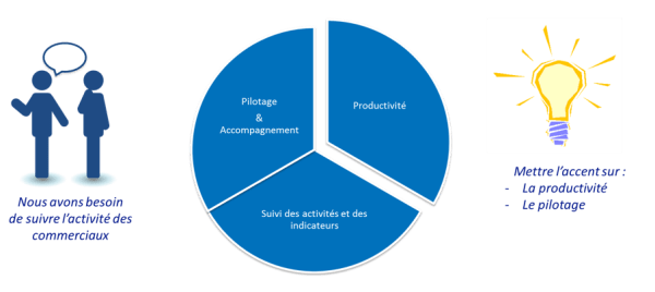 Enjeux de la Transformation Digitale du pilotage commercial : Motiver les commerciaux - Business & Decision