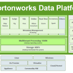 [Tutoriel] Démonstration de la Data Plateform d'Hortonworks