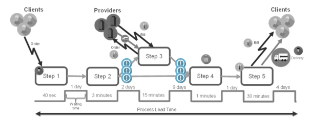Lean Thinking 3.1 - Améliorer le circuit de production