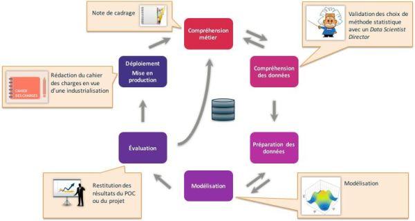 La méthode CRISP illustrée
