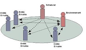 Les réseaux de Pétri