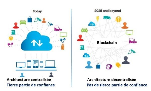 Big Data-Architecture classique VS Architecture Blockchain