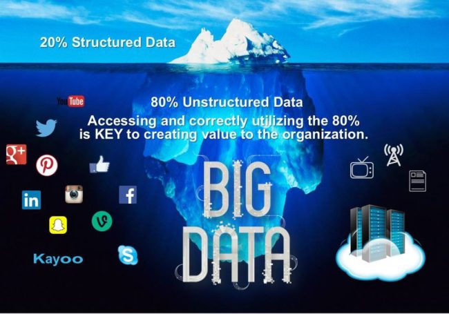 The 80/20 rule of Big Data