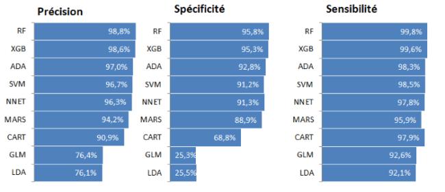 Estimation de la performance des modèles