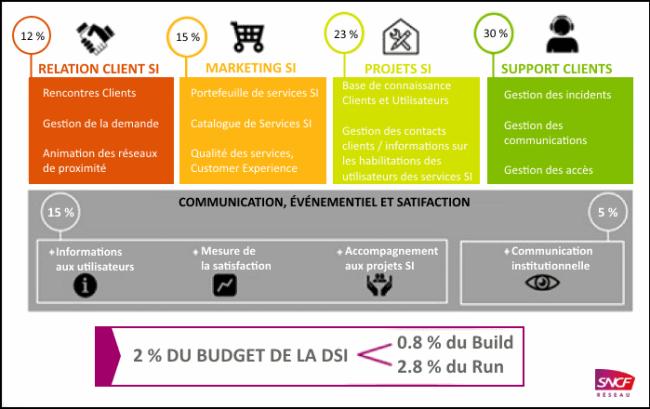 Source : CIGREG Réussir le Numérique - marketing de la DSI - 2016