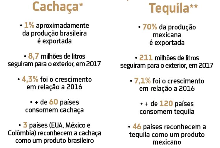 Desempenho Cachaça e tequila