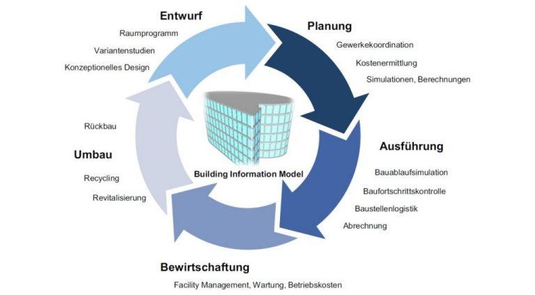 Durchgängige Nutzung des BIM-Gebäudemodells