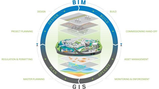 BIM GIS