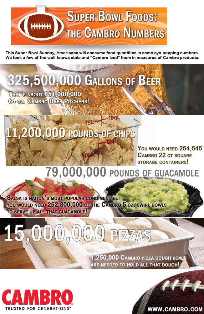 Super Bowl Foods - by the Numbers - Cambro Infographic