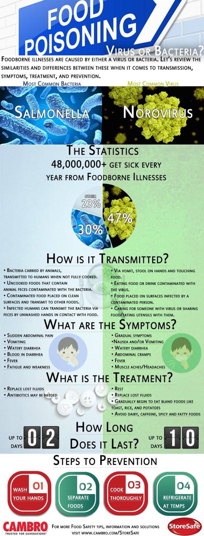 Foodborne Illness Bacteria Or Virus: Cambro Blog